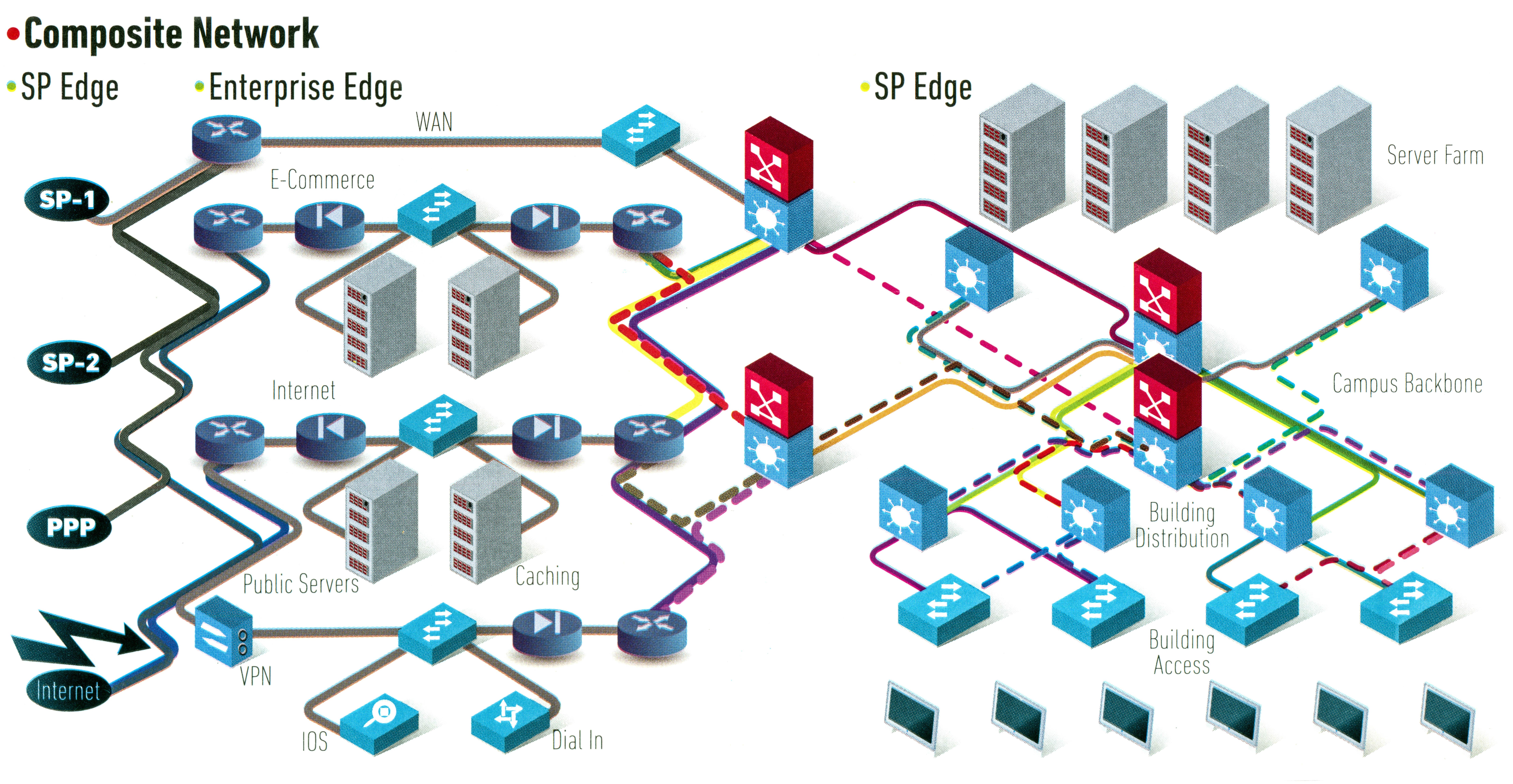 Composite Network