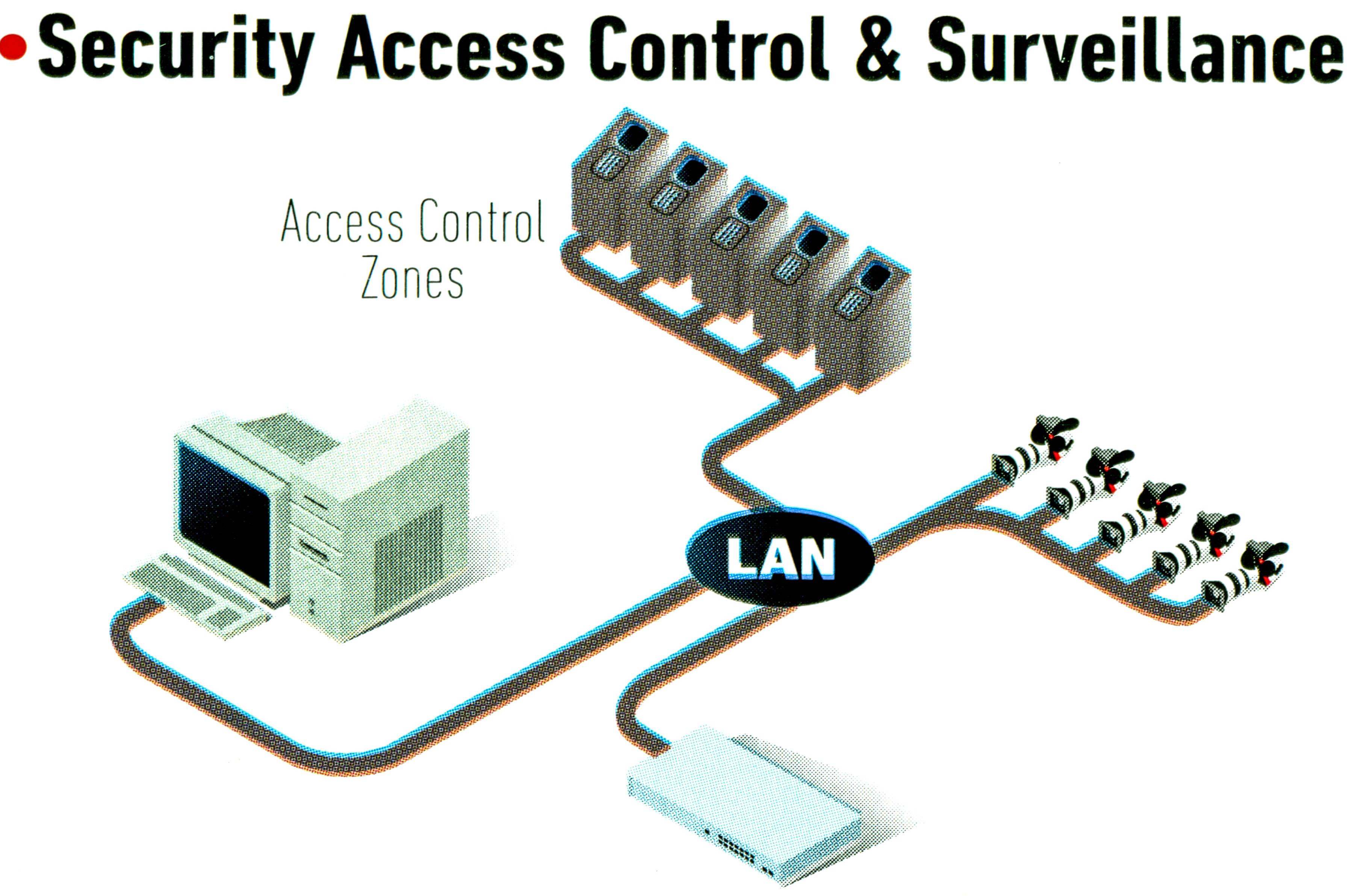 Security Access Control & Serveillance